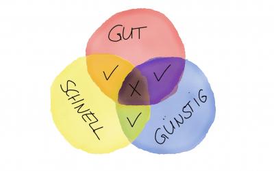 SCHNELL, GUT oder GÜNSTIG – Such dir 2 aus